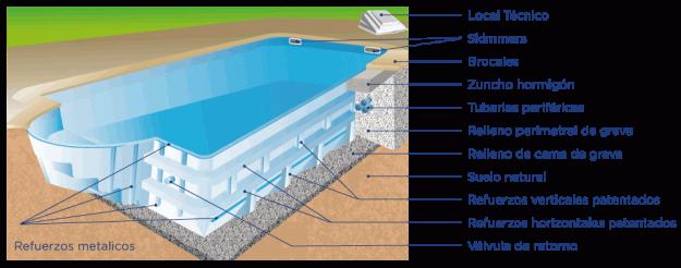 Sistema constructivo de las piscinas prefabricadas de poliester