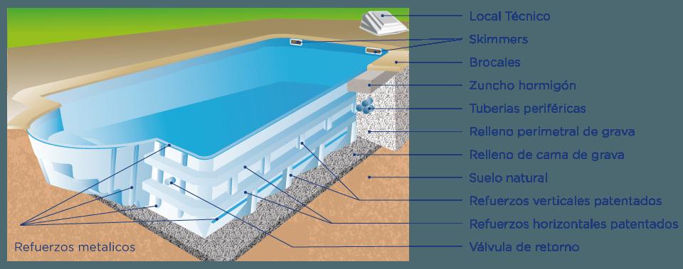 Piscinas de poli ster y fibra caracter sticas castro for Precio construccion piscina de obra